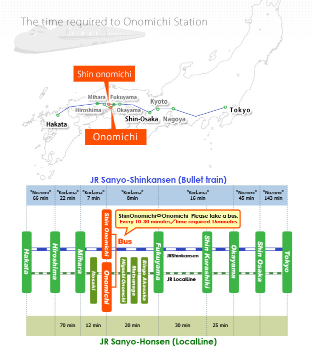 The time required to Onomichi Station